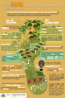 Gráfica alusiva a De la Semilla al estómago - Huella ecológica del agronegocio